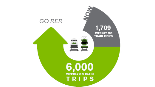 Graphic shows that now we have 1,500 weekly GO Train trips, and with the addition of GO RER we will have 6,000 weekly GO Train trips.