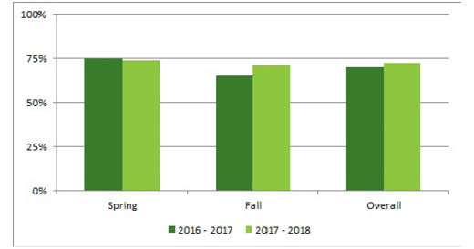 GO Transit overall communication score (in percentage %)